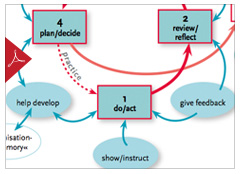 The Action Learning Cycle